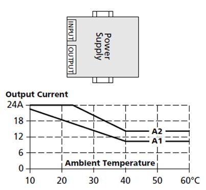 图2 普尔世某款电源数据表中的横向安装情况下的输出特性曲线