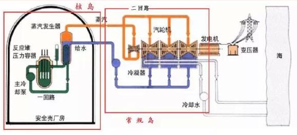 图1 核能发电机组各组件协同运作示意图